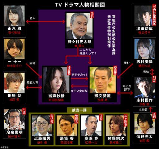 ドラマ 無料視聴 フリドラ 日本