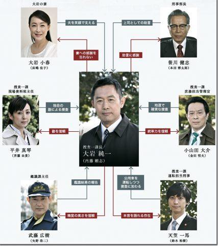 国内ドラマ 動画 人気 刑事