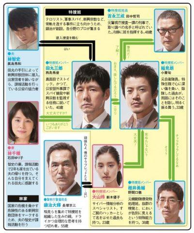 ドラマ ランキング 刑事