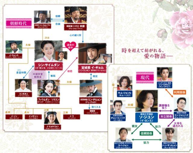 師任堂韓国ドラマキャスト感想