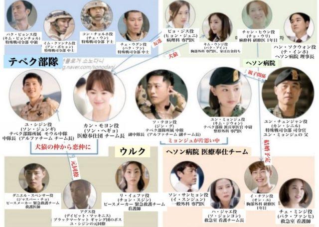 韓国ドラマ キスシーン 舌