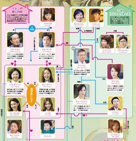 伝説の魔女キャスト 相関図 詳細